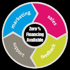 CRM financing